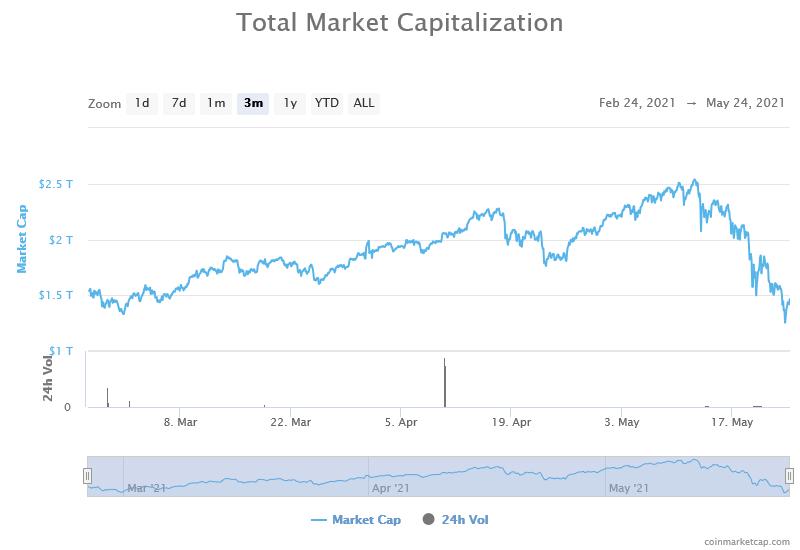 valore del mercato della criptazione)