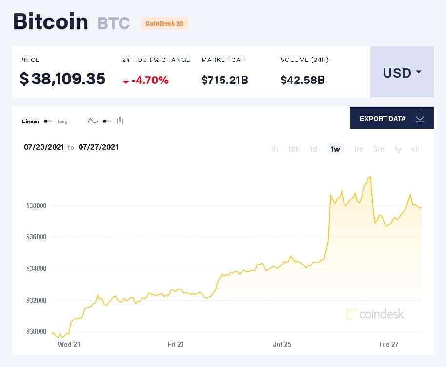 cme bitcoin volume