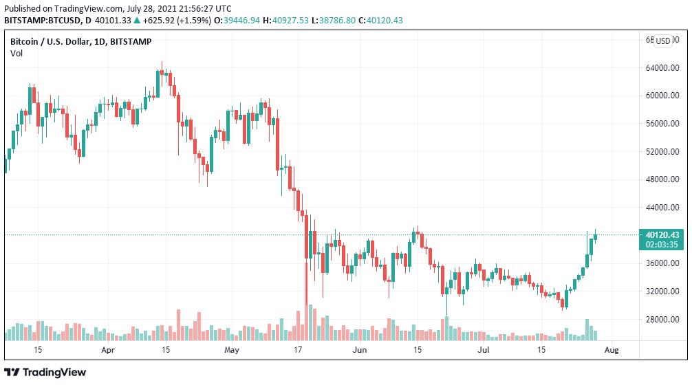 investire in società mineraria bitcoin