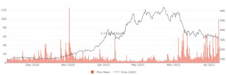 mercato dei capitali bitcoin migliori specifiche per lindustria mineraria bitcoin