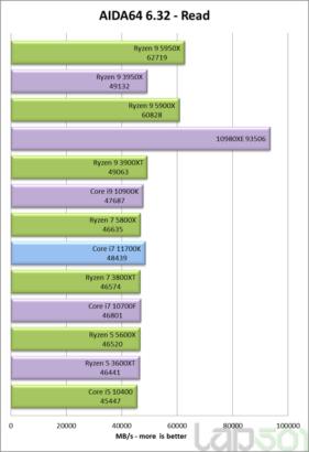 intel-core-i7-11700k-rocket-lake-8-core-desktop-cpu-performance-benchmark-_aida64-read