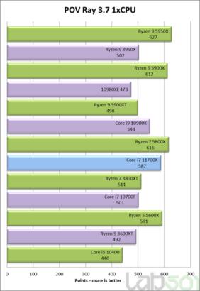 intel-core-i7-11700k-rocket-lake-8-core-desktop-cpu-performance-benchmark-_pov-ray-single