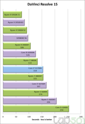 intel-core-i7-11700k-rocket-lake-8-core-desktop-cpu-performance-benchmark-_davinci-resolve-15
