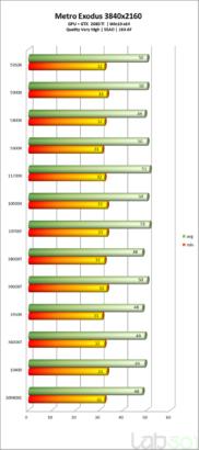 intel-core-i7-11700k-rocket-lake-8-core-desktop-cpu-performance-benchmarks_-metro-exodus-_4k