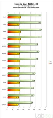intel-core-i7-11700k-rocket-lake-8-core-desktop-cpu-performance-benchmarks_-sleeping-dogs-_2k