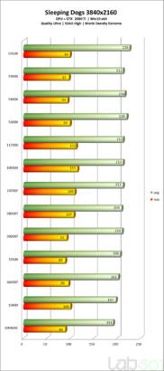 intel-core-i7-11700k-rocke t-lake-8-core-desktop-cpu-performance-benchmarks_-sleeping-dogs-_4k