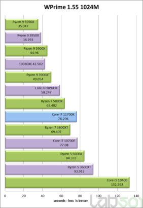 intel-core-i7-11700k-rocket-lake-8-core-desktop-cpu-performance-benchmark-_wprime-1024m
