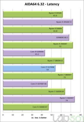 intel-core-i7-11700k-rocket-lake-8-core-desktop-cpu-performance-benchmark-_latency