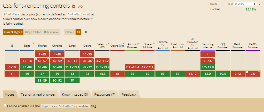 Font-display-supported-browsers