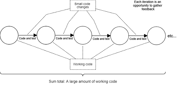 Mudança de código pequeno se os commits aumentam para grandes quantidades de alterações de código